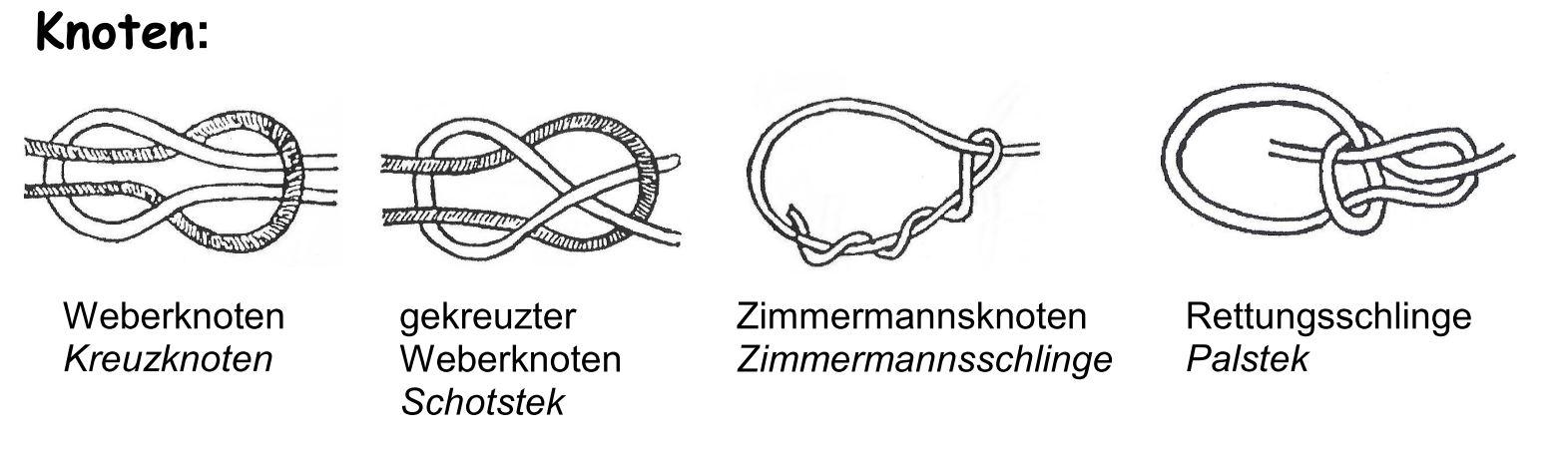 Knotenübersicht